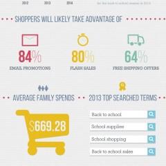 [infographie] Rentrée des classes : quel impact pour le e-commerce ?